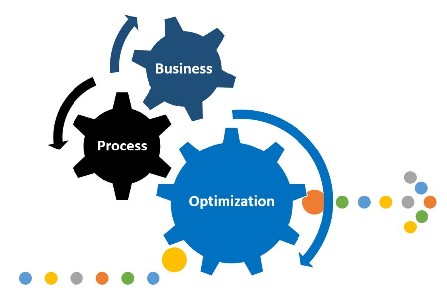 Business Process Optimisation